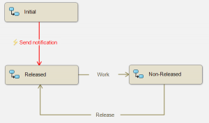 dynnotificationworkflow